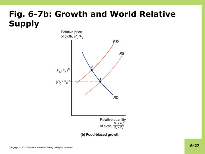 Fig. 6-7b: Growth and World Relative Supply