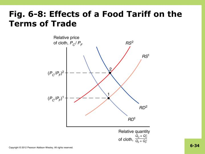 Fig. 6-8: Effects of a Food Tariff on the Terms of Trade
