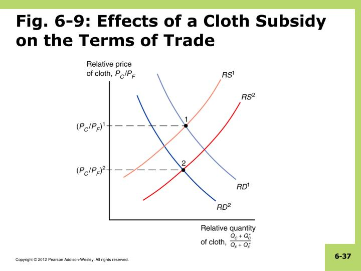 Fig. 6-9: Effects of a Cloth Subsidy on the Terms of Trade