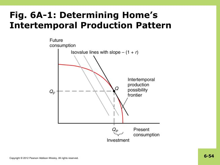 Fig. 6A-1: Determining Home's Intertemporal Production Pattern