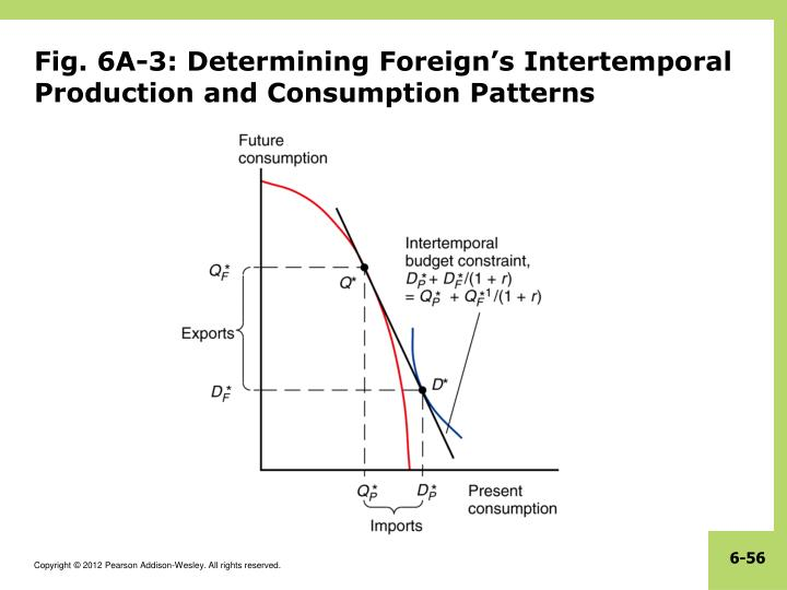 Fig. 6A-3: Determining Foreign's Intertemporal Production and Consumption Patterns