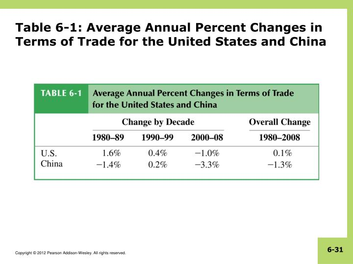 Table 6-1: Average Annual Percent Changes in Terms of Trade for the United States and China