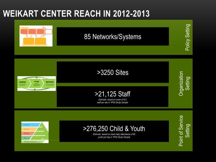 Weikart Center Reach in 2012-2013