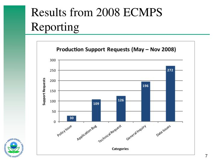 Results from 2008 ECMPS Reporting