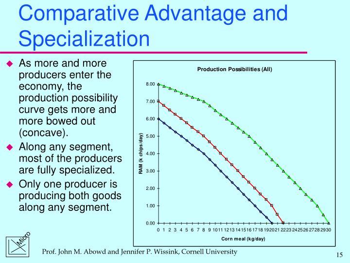 Comparative Advantage and Specialization