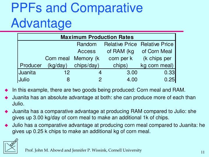 PPFs and Comparative Advantage