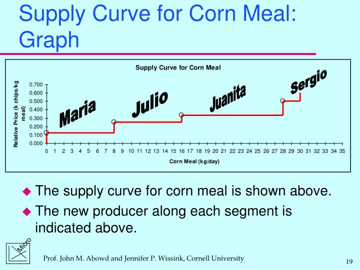 Supply Curve for Corn Meal: Graph