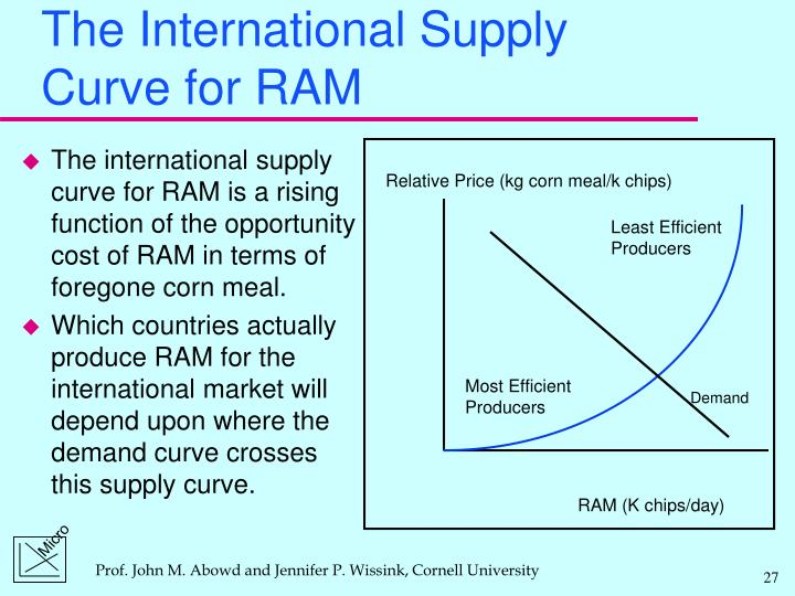 Relative Price (kg corn meal/k chips)