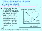 the international supply curve for ram