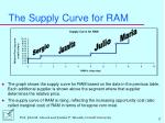 the supply curve for ram