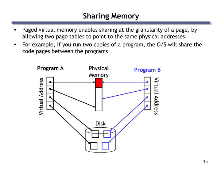 Sharing Memory