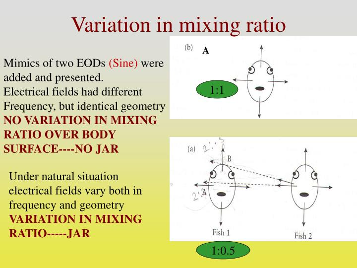 Variation in mixing ratio
