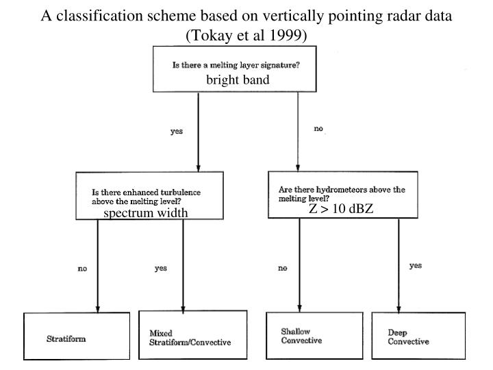 A classification scheme based on vertically pointing radar data