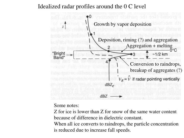 Idealized radar profiles around the 0 C level