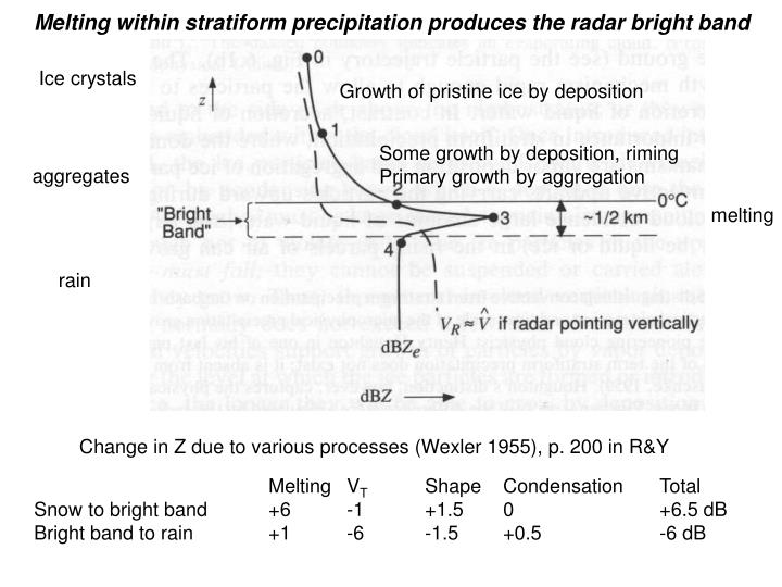 Melting within stratiform precipitation produces the radar bright band