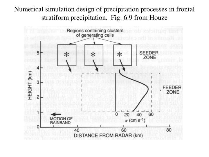 Numerical simulation design of precipitation processes in frontal stratiform precipitation.  Fig. 6.9 from Houze