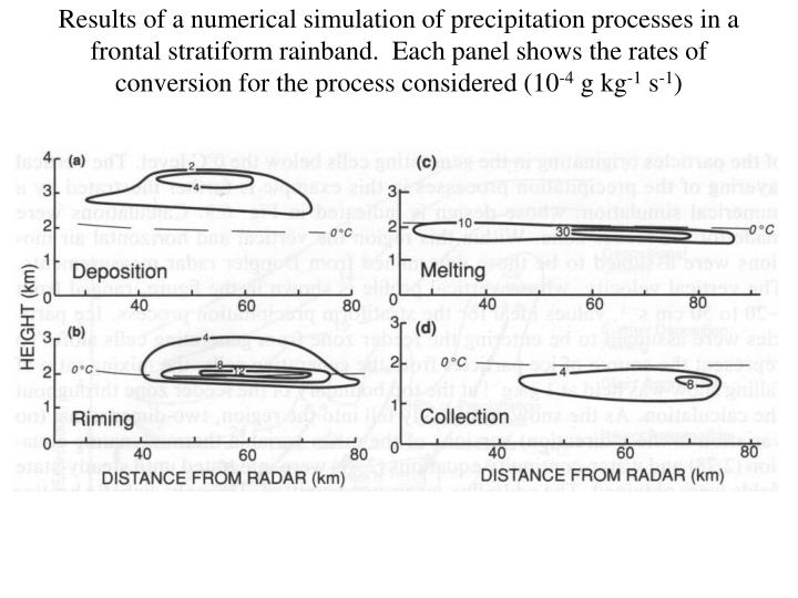 Results of a numerical simulation of precipitation processes in a frontal stratiform rainband.  Each panel shows the rates of conversion for the process considered (10