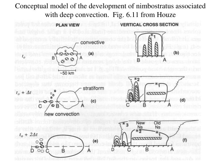 Conceptual model of the development of nimbostratus associated with deep convection.  Fig. 6.11 from Houze