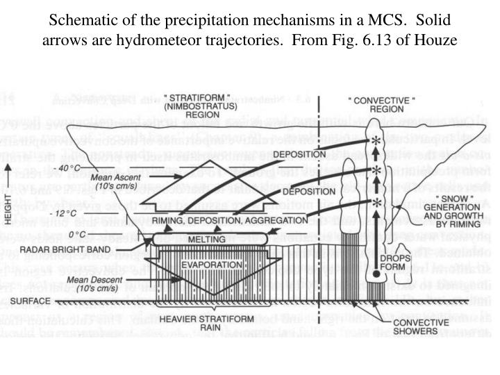 Schematic of the precipitation mechanisms in a MCS.  Solid arrows are hydrometeor trajectories.  From Fig. 6.13 of Houze