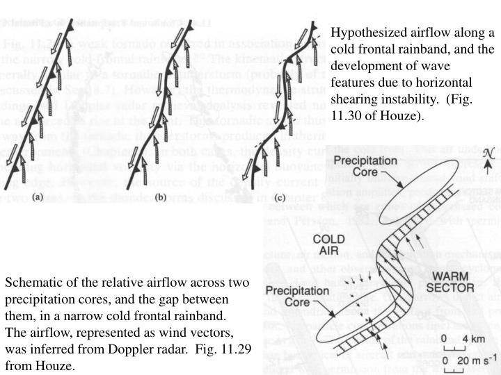 Hypothesized airflow along a cold frontal rainband, and the development of wave features due to horizontal shearing instability.  (Fig. 11.30 of Houze).