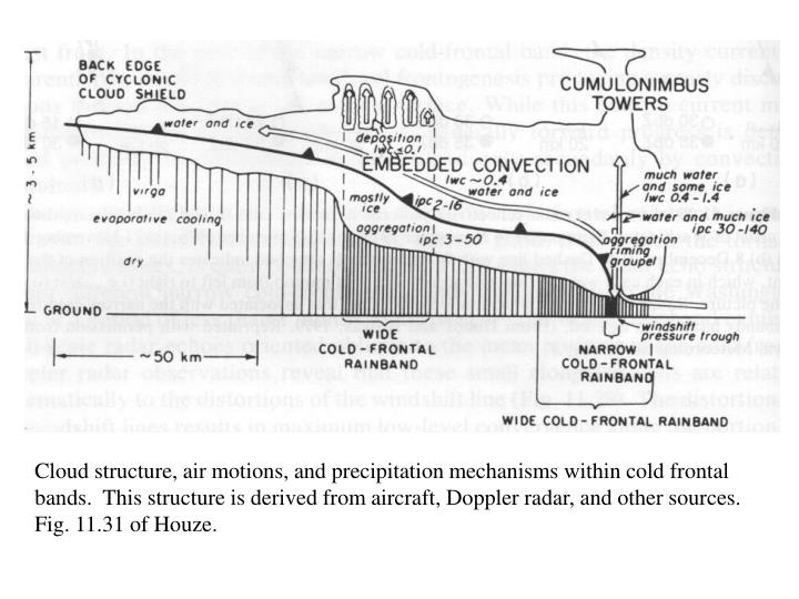 Cloud structure, air motions, and precipitation mechanisms within cold frontal bands.  This structure is derived from aircraft, Doppler radar, and other sources.  Fig. 11.31 of Houze.