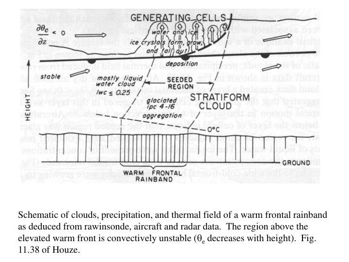 Schematic of clouds, precipitation, and thermal field of a warm frontal rainband as deduced from rawinsonde, aircraft and radar data.  The region above the elevated warm front is convectively unstable (