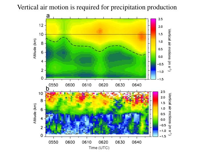 Vertical air motion is required for precipitation production