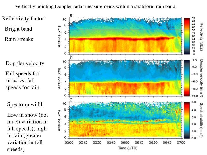 Vertically pointing Doppler radar measurements within a stratiform rain band