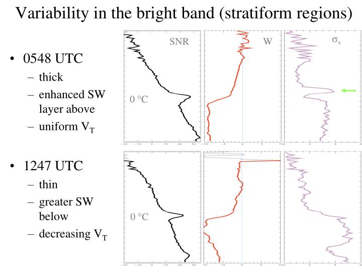 Variability in the bright band (stratiform regions)