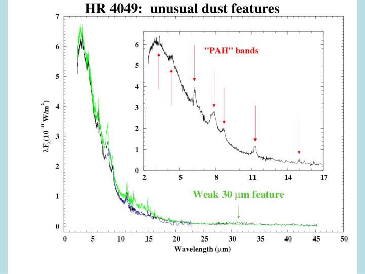 HR 4049:  unusual dust features