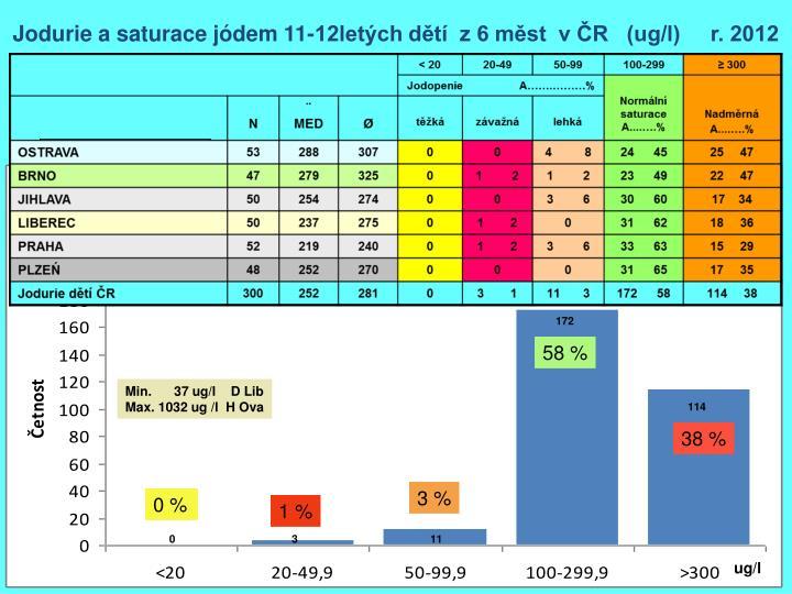 Jodurie a saturace jódem 11-12letých dětí  z 6 měst  v ČR   (ug/l)     r. 2012