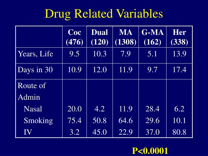 Drug Related Variables