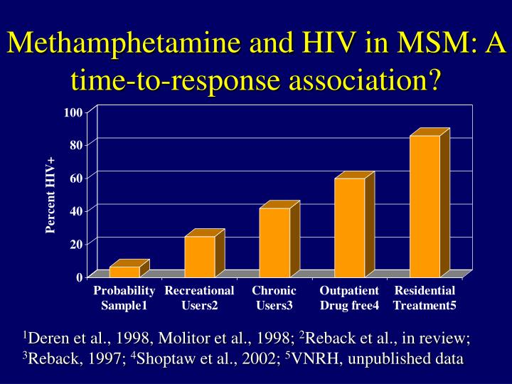 Methamphetamine and HIV in MSM: A time-to-response association?