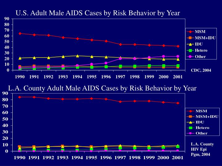 U.S. Adult Male AIDS Cases by Risk Behavior by Year