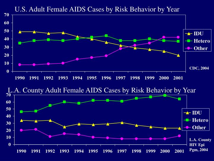 U.S. Adult Female AIDS Cases by Risk Behavior by Year