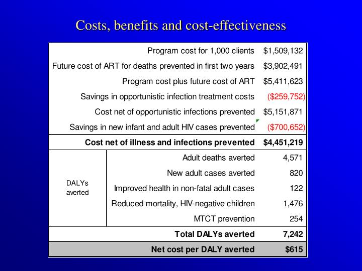 Costs, benefits and cost-effectiveness