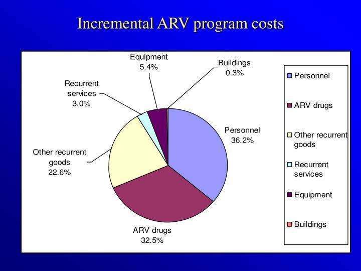 Incremental ARV program costs