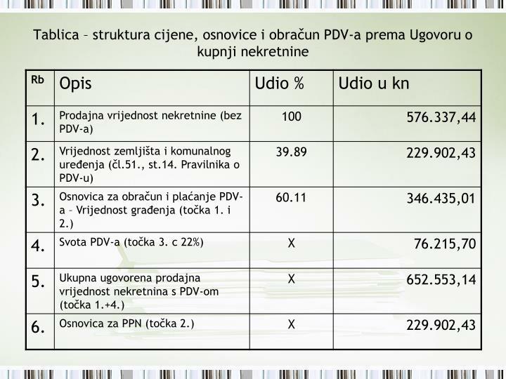 Tablica – struktura cijene, osnovice i obračun PDV-a prema Ugovoru o kupnji nekretnine