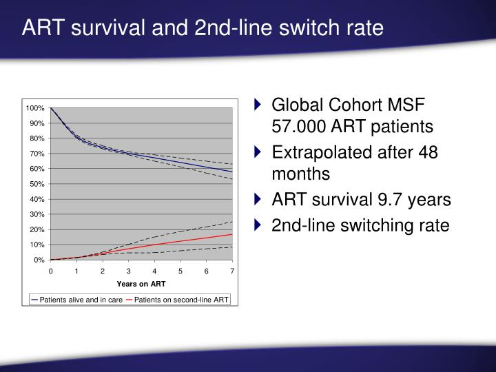ART survival and 2nd-line switch rate