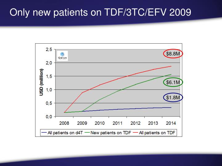 Only new patients on TDF/3TC/EFV 2009