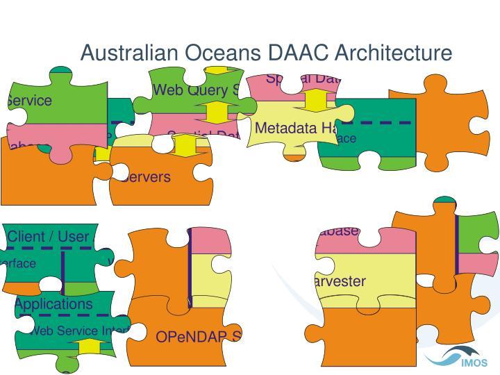 Australian Oceans DAAC Architecture