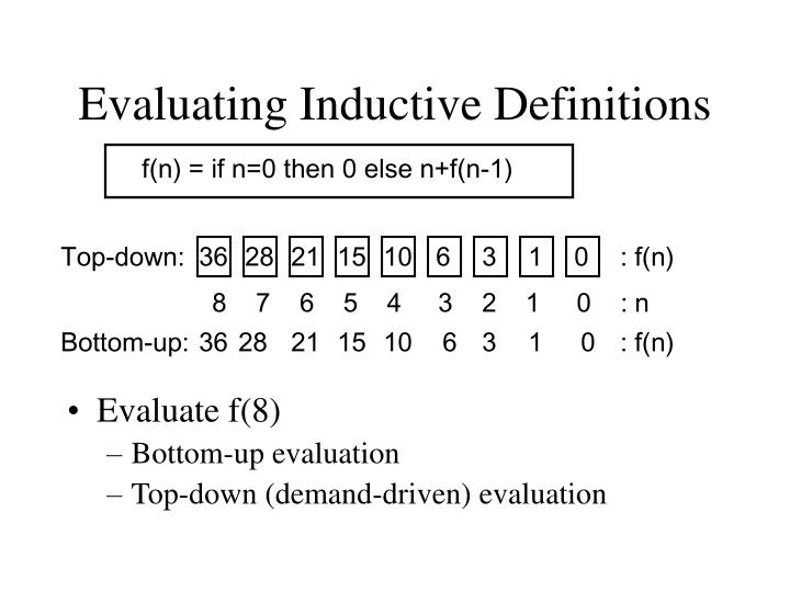Evaluating Inductive Definitions