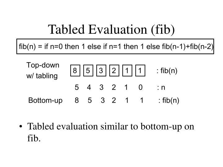 Tabled Evaluation (fib)