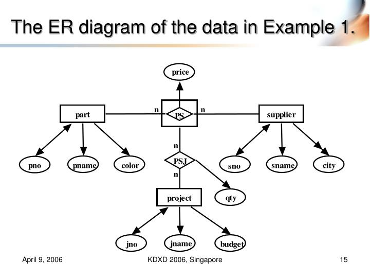 The ER diagram of the data in Example 1.