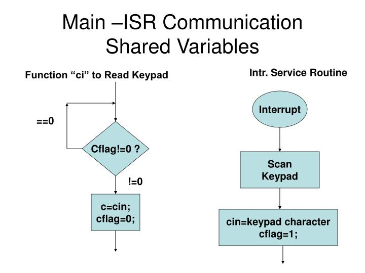 Main –ISR Communication