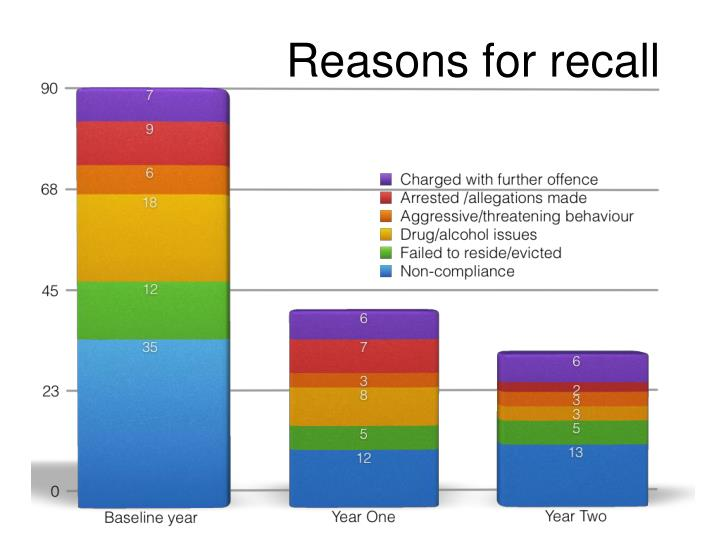 Reasons for recall