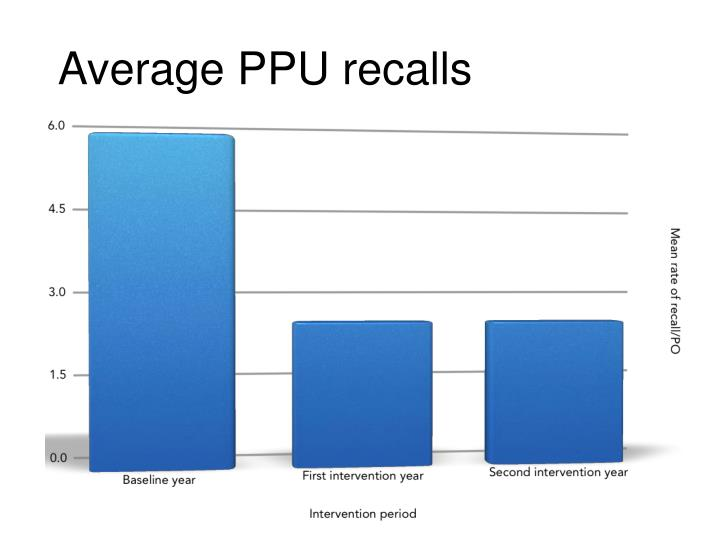 Average PPU recalls