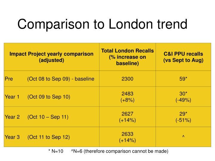 Comparison to London trend