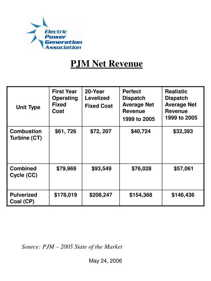 PJM Net Revenue