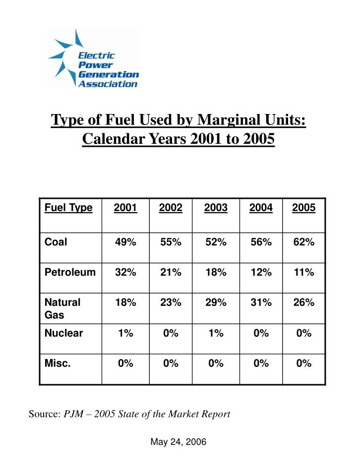 Type of Fuel Used by Marginal Units:
